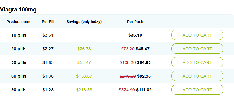 Price of Viagra at one of the Reputed Online Pharmacies
